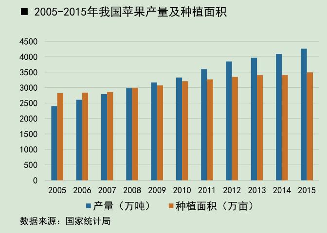 2005-2015年我国苹果产量及种植面积.png