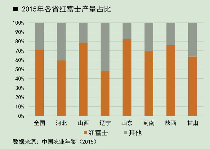 2015年各省红富士产量占比.png