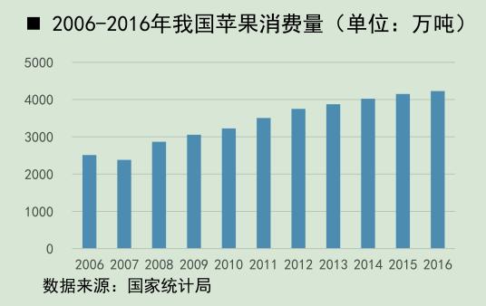 2006-2016年我国苹果消费量.png