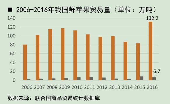 2006-2016年我国鲜苹果贸易量.png
