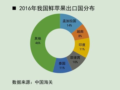 2016年我国鲜苹果出口国分布.png