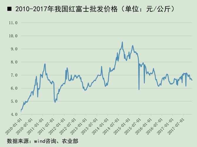 2010-2017年我国红富士批发价格.png
