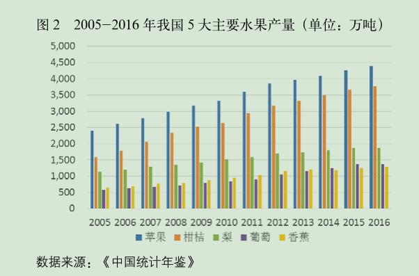 2005-2016 年我国 5 大主要水果产量.png