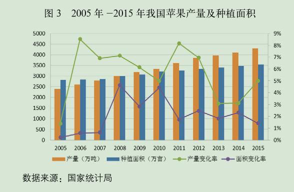 2005 年 -2015 年我国苹果产量及种植面积.png