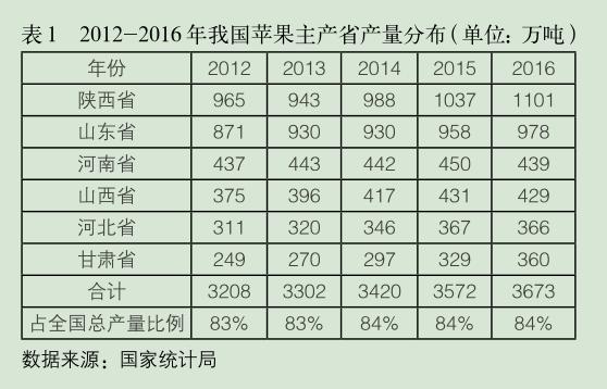 2012-2016年我国苹果主产省产量分布.png