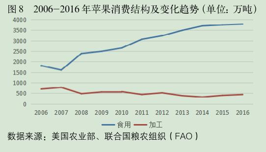2006-2016年苹果消费结构及变化趋势.png
