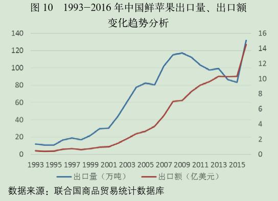 1993-2016 年中国鲜苹果出口量、出口额.png