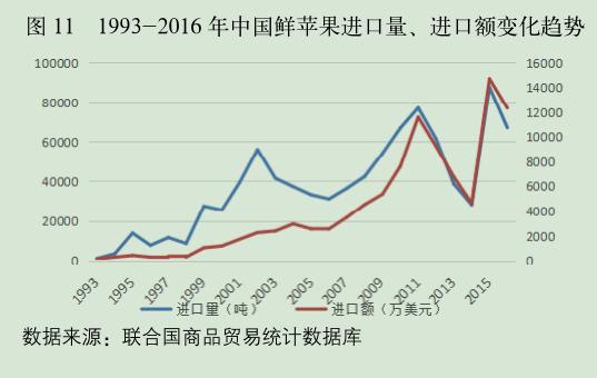1993-2016 年中国鲜苹果进口量、进口额变化趋势.png