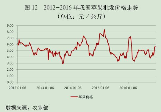 2012-2016 年我国苹果批发价格走势.png