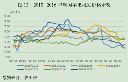 2010-2016 年我国苹果批发价格走势.png