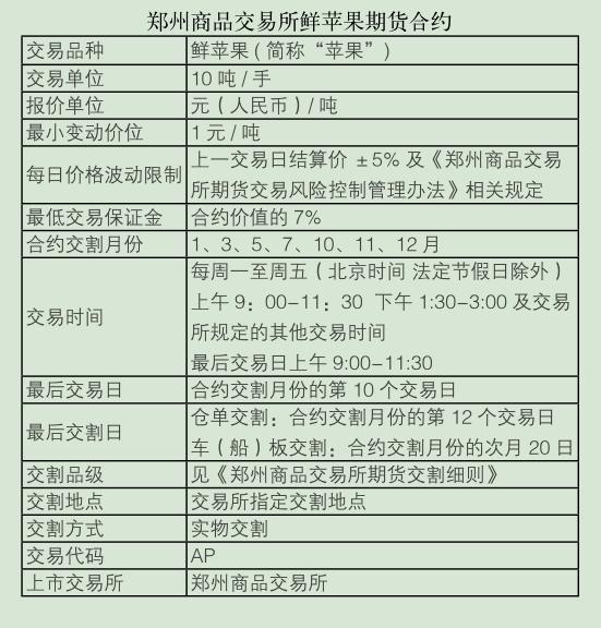 郑州商品交易所鲜苹果期货合约.png