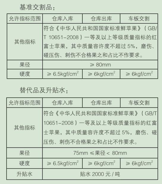 交割品级及升贴水.png