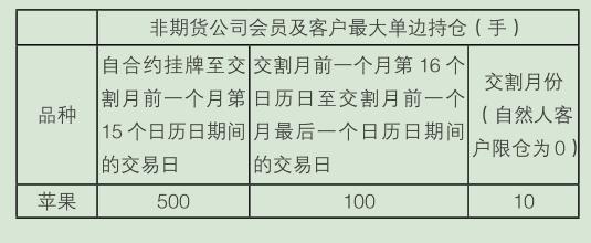 非期货公司会员及客户最大单边持仓.png
