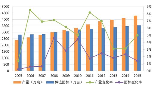2005 年-2015 年我国苹果产量及种植面积.png