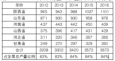 2012-2016 年我国苹果主产省产量分布.png