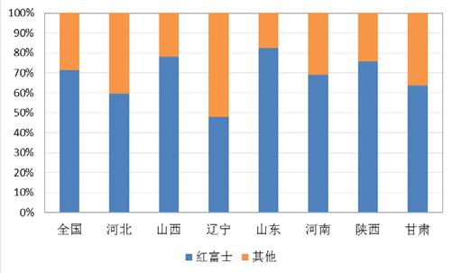 2015 年我国主要省份红富士苹果产量占比情况.png