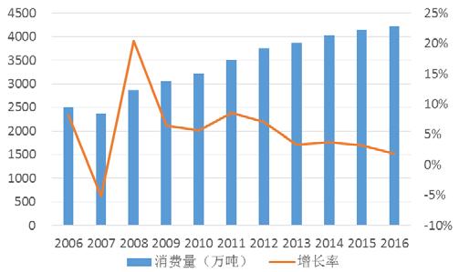 2006-2016 年我国苹果表观消费量及增长情况.png
