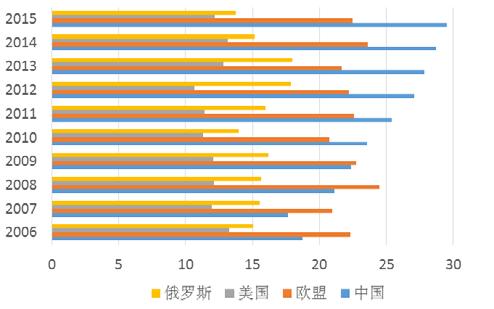 2006-2015 年苹果人均消费量对比图.png