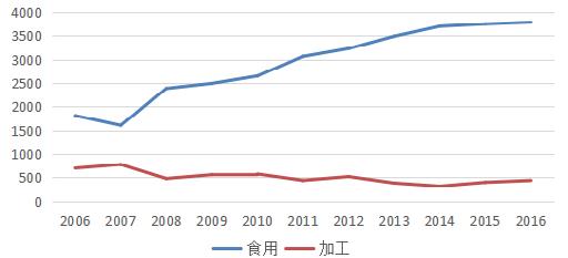 2006-2016 年苹果消费结构及变化趋势.png